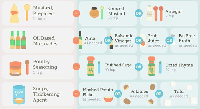 Best Baking Substitutes Everyone Needs to Know